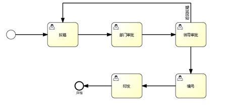 系统流程设计图展示